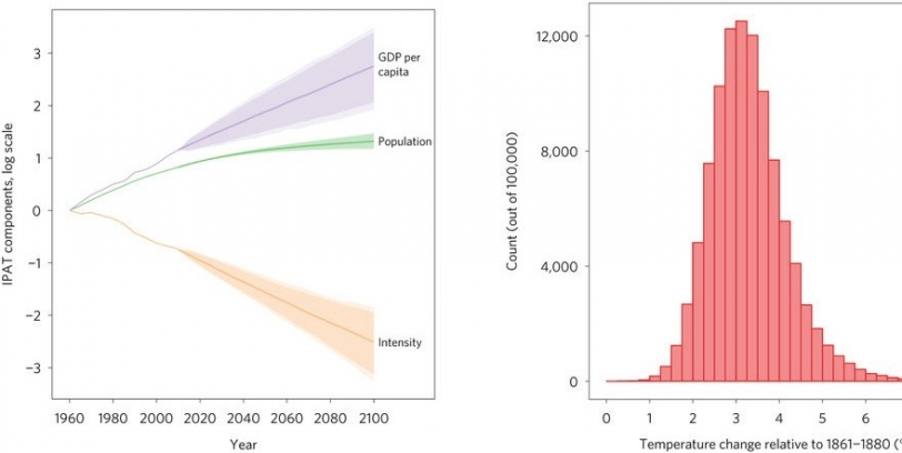 Raftery Nature Climate Change Figure