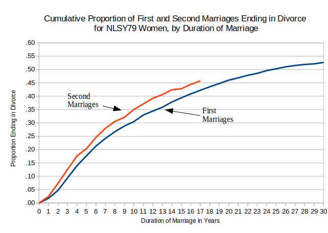 Second Marriages are More Likely than First Marrirages to End in Divorce