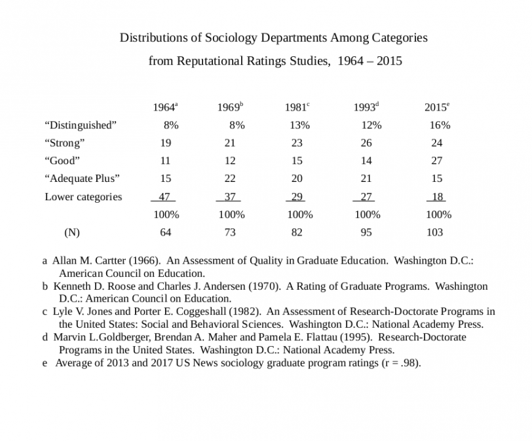 U.S. Sociology Graduate Program Ratings, 1964 - 2015